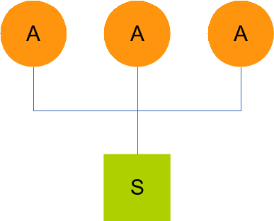 CFEngine typical centralized architecture